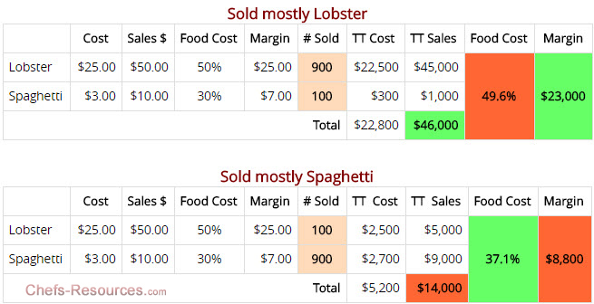 food cost percentage and margin in a menu mix