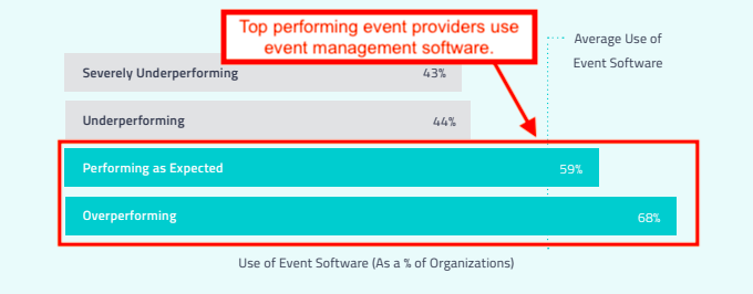 Stats on event management business performance