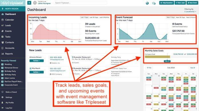 stats dashboard in Tripleseat restaurant marketing tool