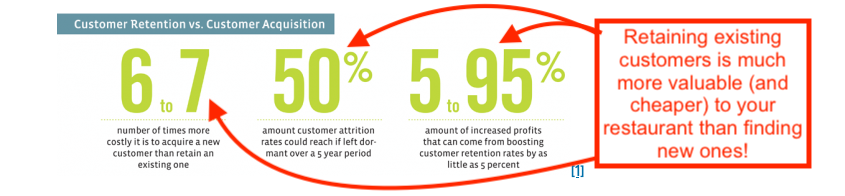 Restaurant customer retention and acquisition costs