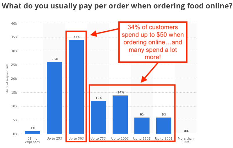 Stats on the transaction value for online orders